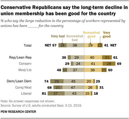 Conservative Republicans say the long-term decline in union membership has been good for the country