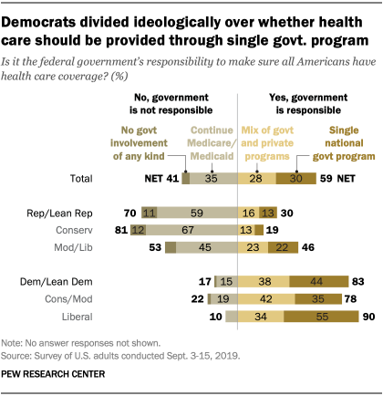 Democrats divided ideologically over whether health care should be provided through single govt. program