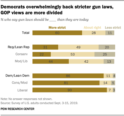 Democrats overwhelmingly back stricter gun laws, GOP views are more divided