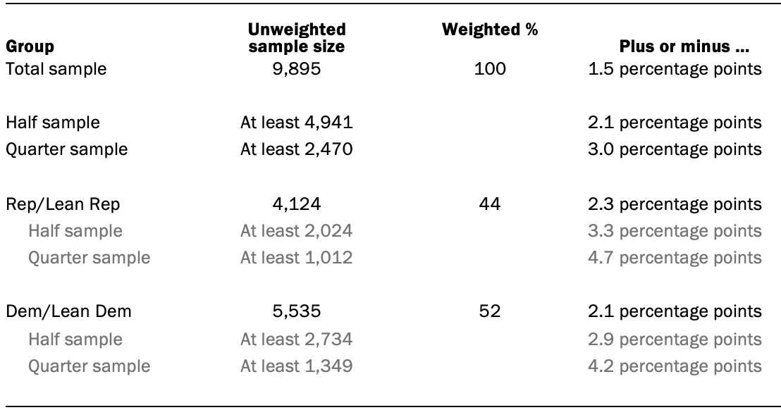 Unweighted sample sizes and error attributable to sampling expected at the 95% level of confidence for different groups in survey