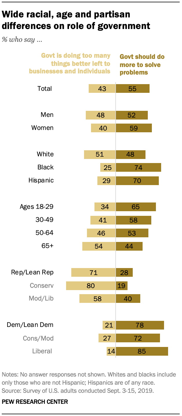 A chart shows wide racial, age and partisan differences on role of government