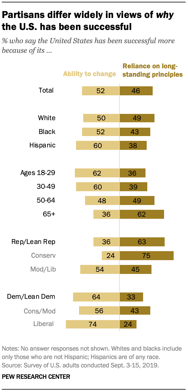 Partisans differ widely in views of why the U.S. has been successful