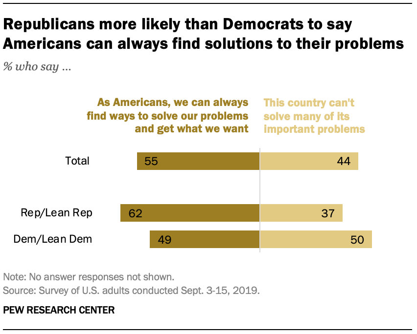 Republicans more likely than Democrats to say Americans can always find solutions to their problems
