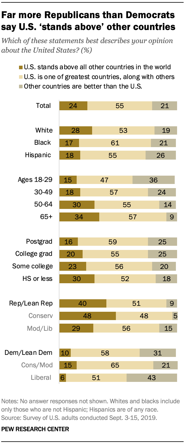 Far more Republicans than Democrats say U.S. 'stands above' other countries