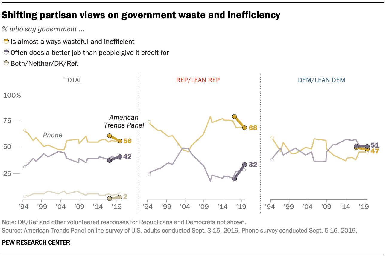 Shifting partisan views on government waste and inefficiency