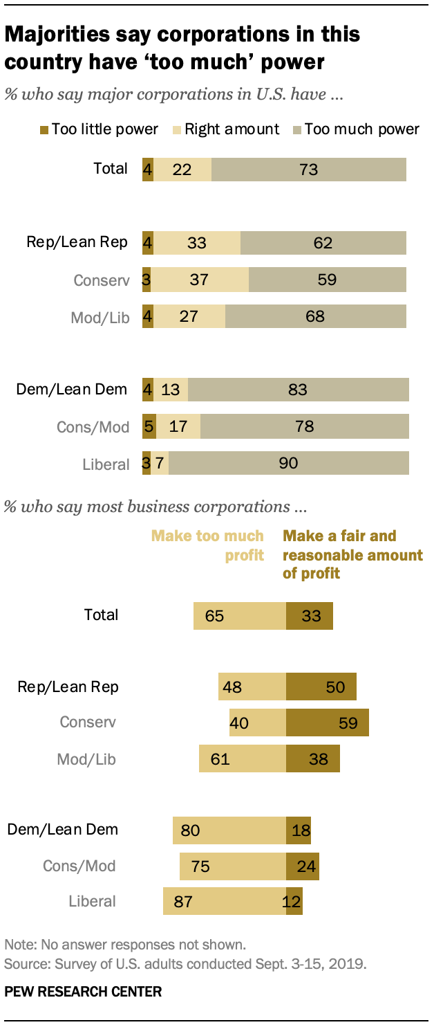 Majorities say corporations in this country have 'too much' power
