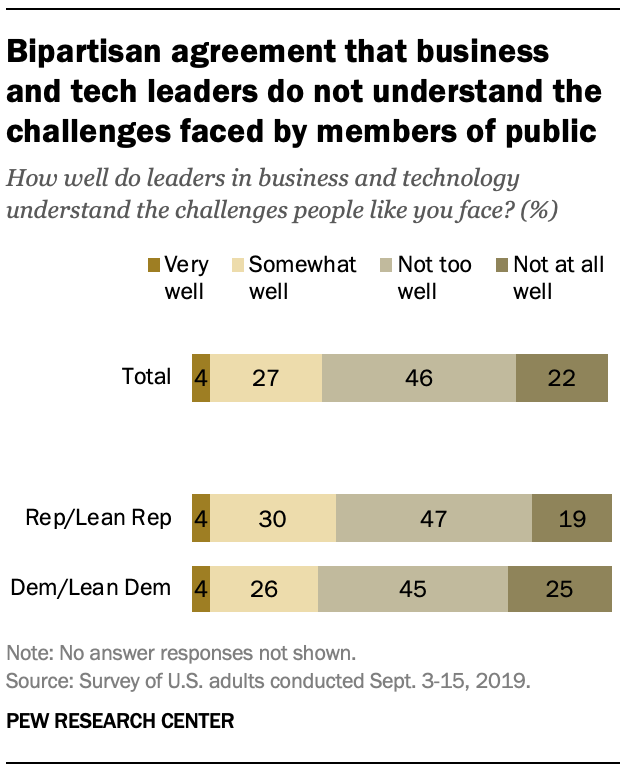 Bipartisan agreement that business and tech leaders do not understand the challenges faced by members of public