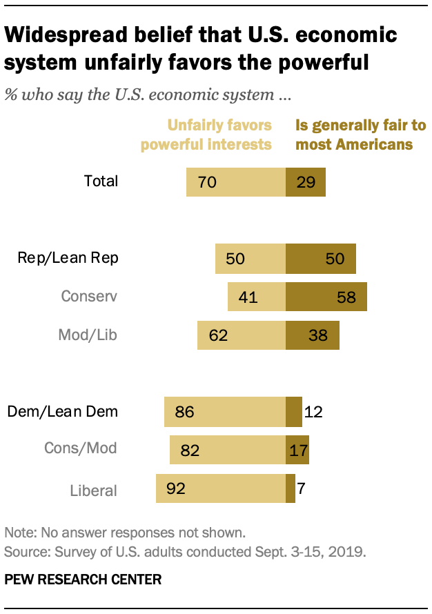 Widespread belief that U.S. economic system unfairly favors the powerful