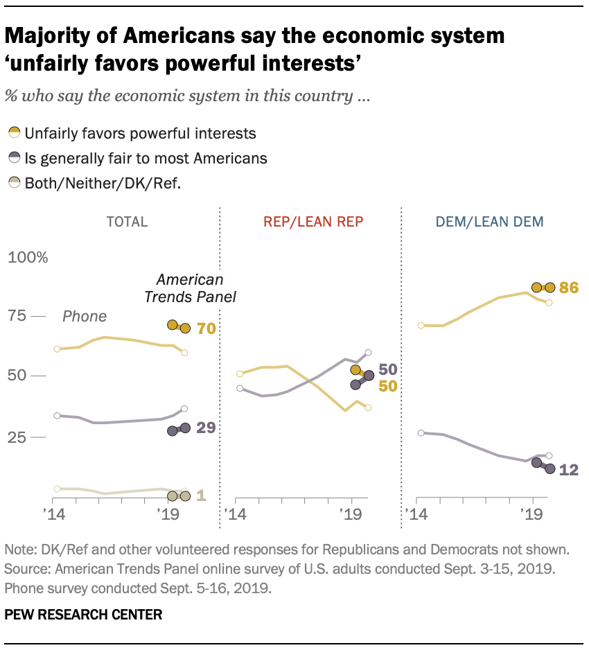 Majority of Americans say the economic system 'unfairly favors powerful interests'