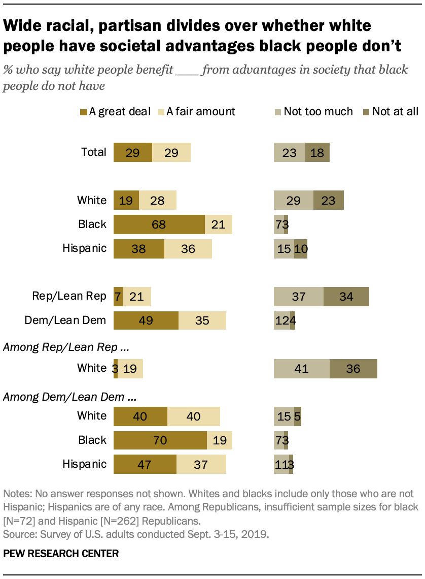 Wide racial, partisan divides over whether white people have societal advantages black people don't