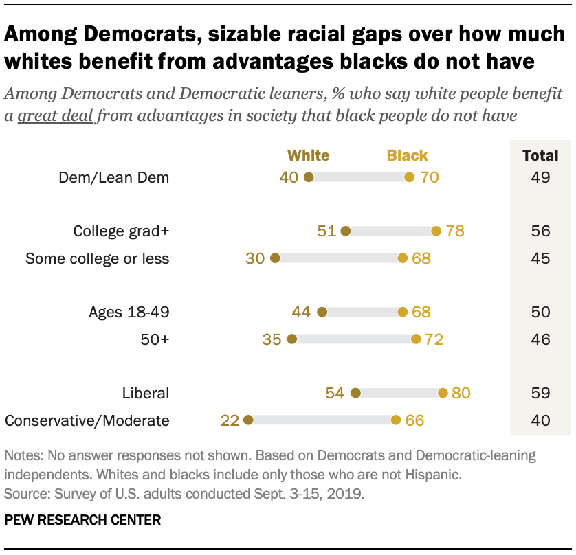 Among Democrats, sizable racial gaps over how much whites benefit from advantages blacks do not have