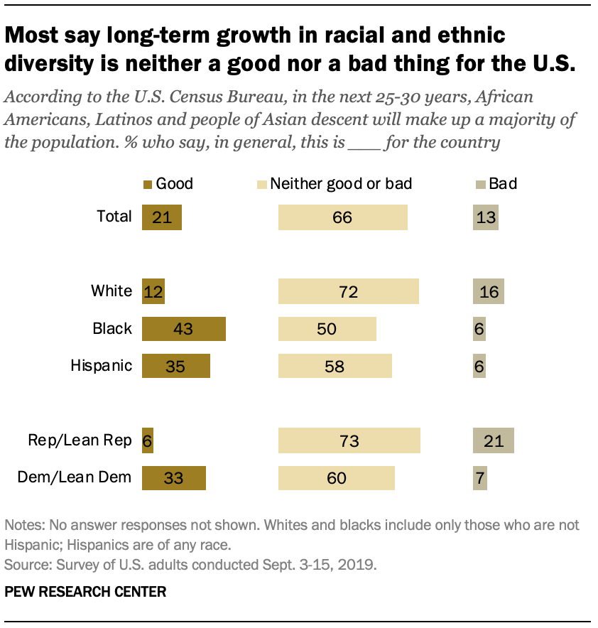 Most say long-term growth in racial and ethnic diversity is neither a good nor a bad thing for the U.S.