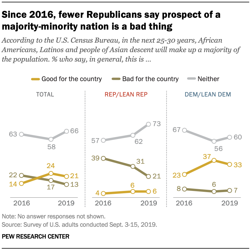 Since 2016, fewer Republicans say prospect of a majority-minority nation is a bad thing