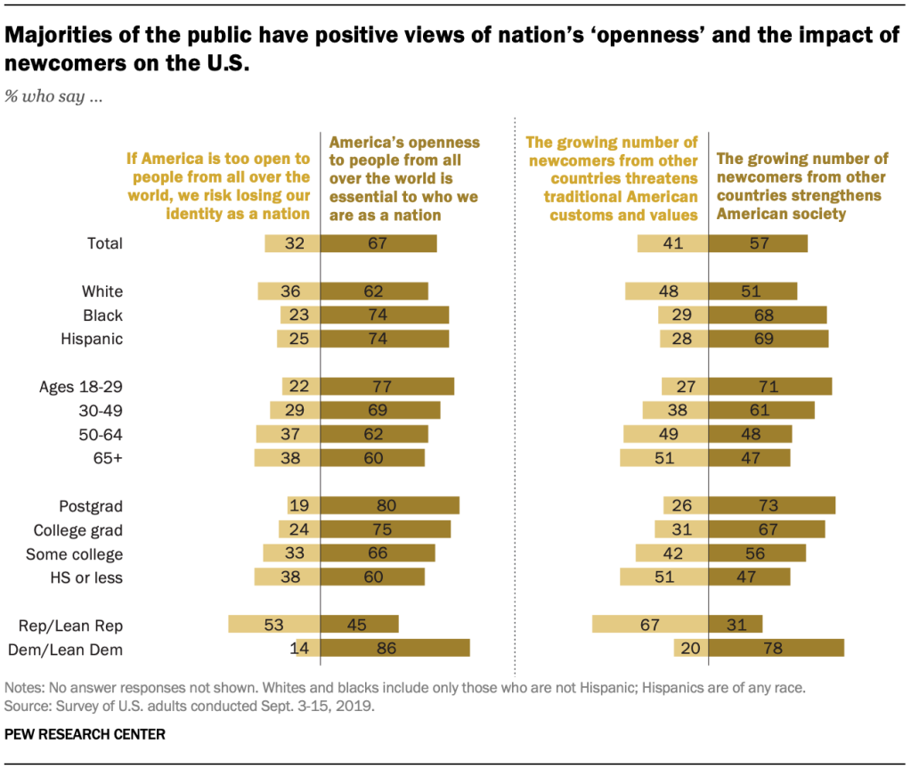 Majorities of the public have positive views of nation's 'openness' and the impact of newcomers on the U.S.