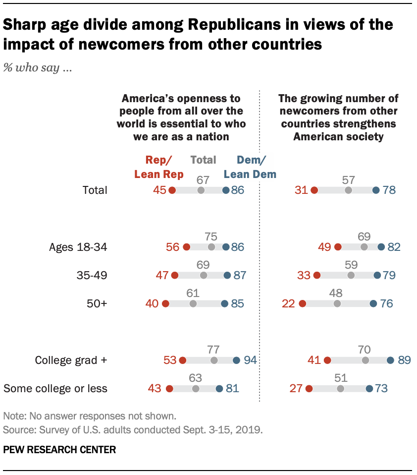 Sharp age divide among Republicans in views of the impact of newcomers from other countries