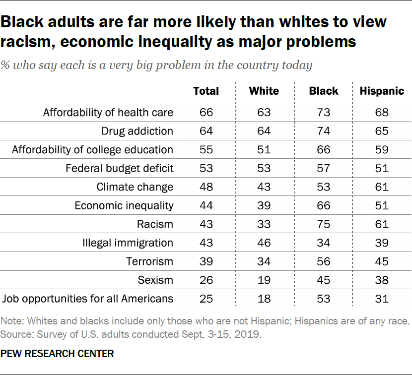 Black adults are far more likely than whites to view racism, economic inequality as major problems