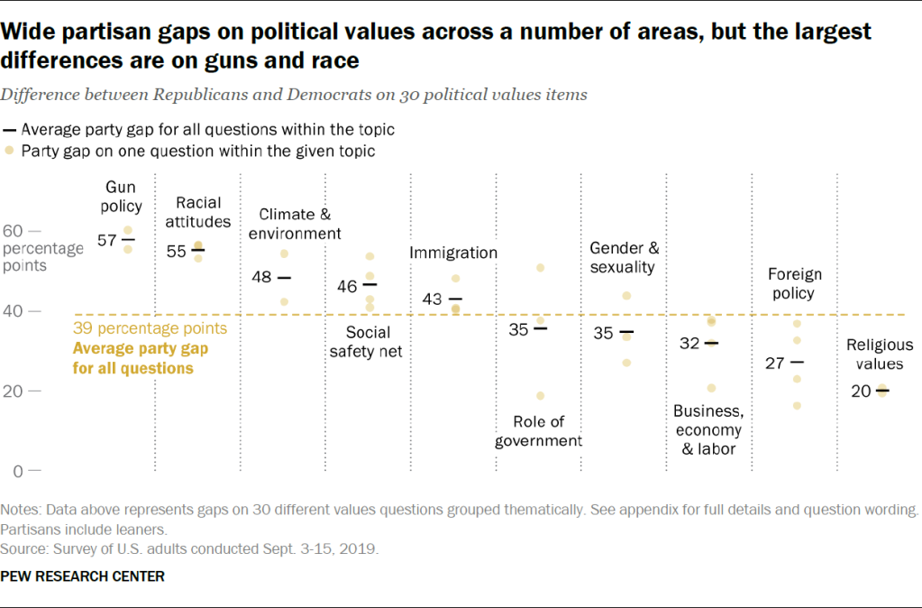 Wide partisan gaps on political values across a number of areas, but the largest differences are on guns and race