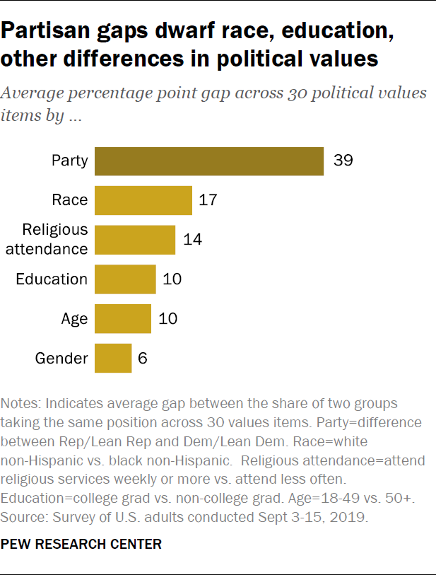 Partisan gaps dwarf race, education, other differences in political values