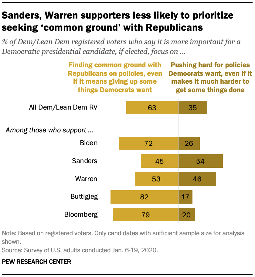 Chart shows Sanders, Warren supporters less likely to prioritize seeking 'common ground' with Republicans