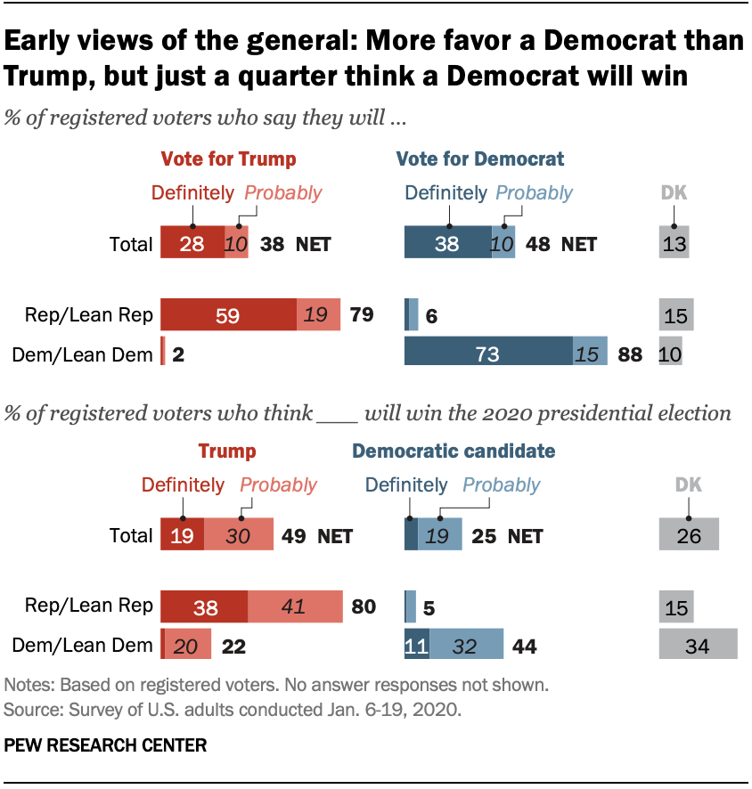 Chart shows early views of the general: More favor a Democrat than Trump, but just a quarter think a Democrat will win