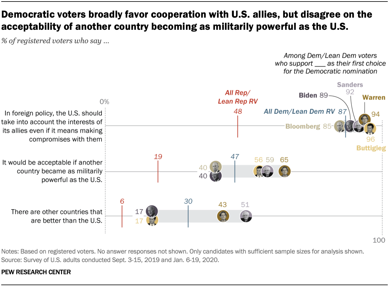 Chart shows Democratic voters broadly favor cooperation with U.S. allies, but disagree on the acceptability of another country becoming as militarily powerful as the U.S.