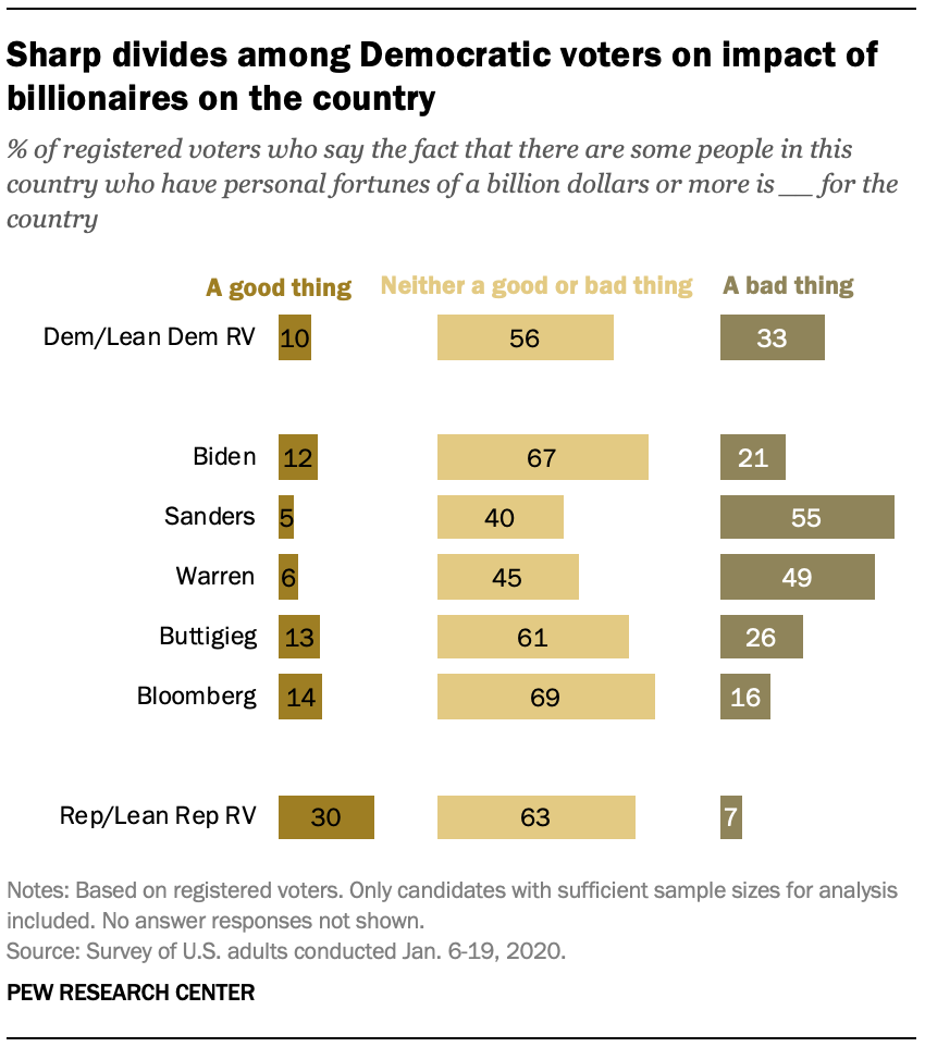 Chart shows sharp divides among Democratic voters on impact of billionaires on the country
