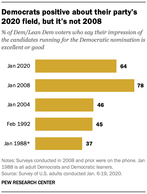 Chart shows Democrats positive about their party's 2020 field, but it's not 2008