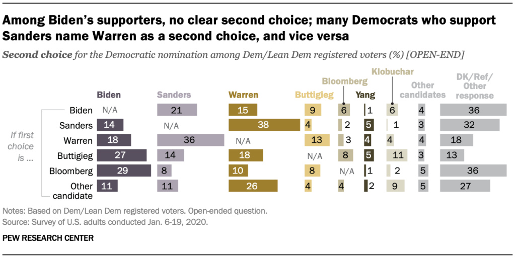Chart shows that among Biden's supporters, no clear second choice; many Democrats who support Sanders name Warren as a second choice, and vice versa