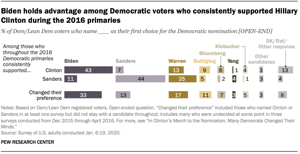 Chart shows Biden holds advantage among Democratic voters who consistently supported Hillary Clinton during the 2016 primaries