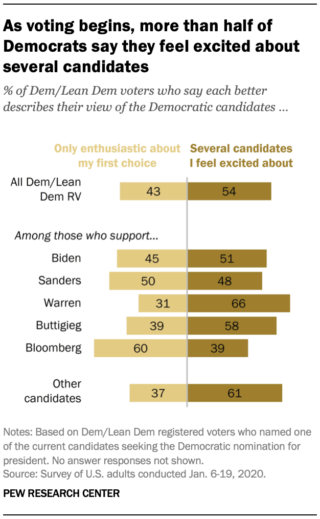 Chart shows as voting begins, more than half of Democrats say they feel excited about several candidates