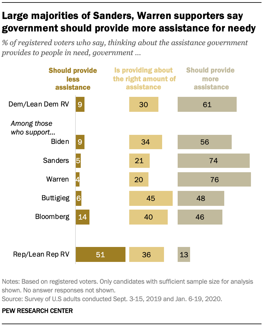 Large majorities of Sanders, Warren supporters say government should provide more assistance for needy