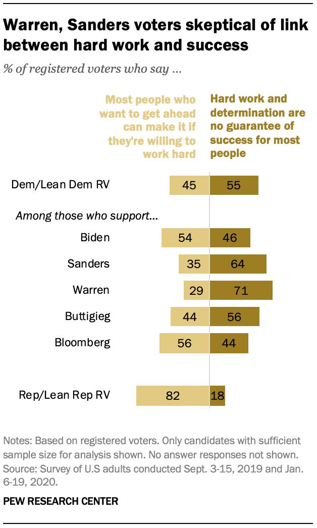Warren, Sanders voters skeptical of link between hard work and success