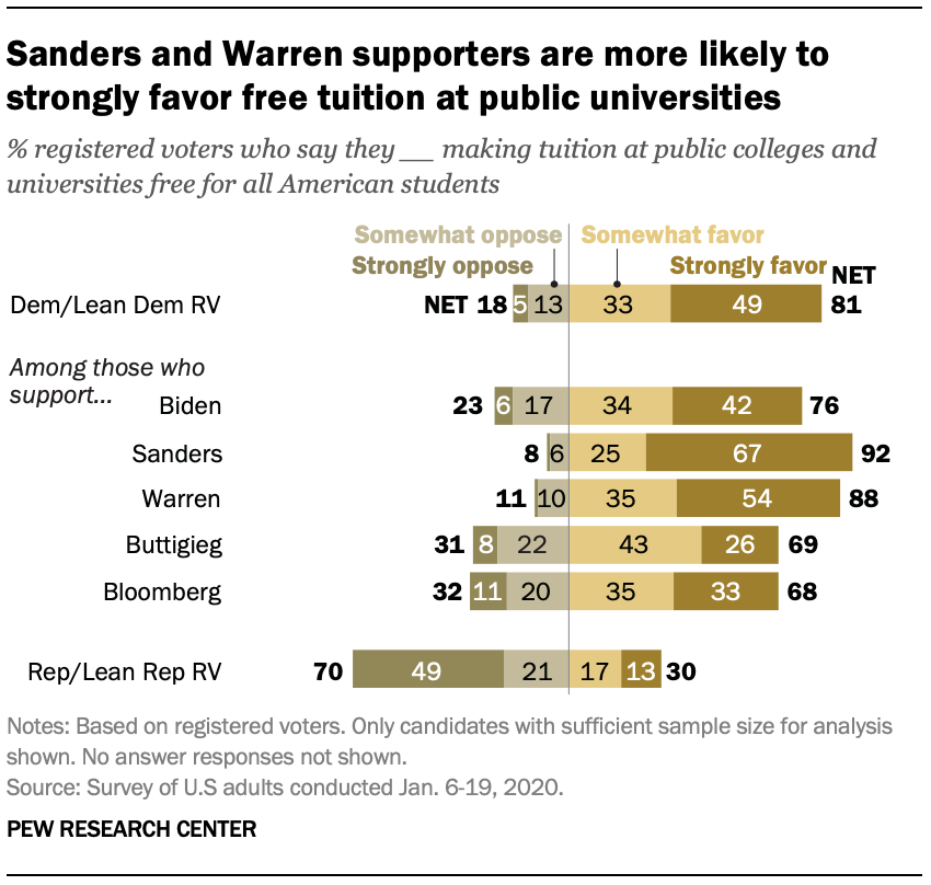 Sanders and Warren supporters are more likely to strongly favor free tuition at public universities