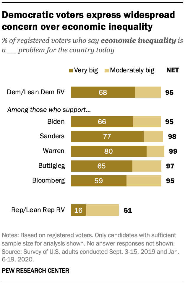 Democratic voters express widespread concern over economic inequality