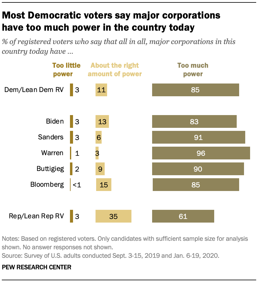 Most Democratic voters say major corporations have too much power in the country today