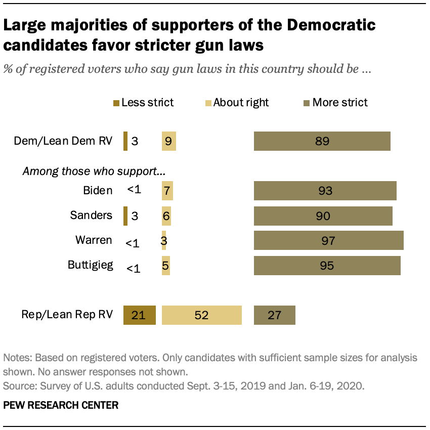 Large majorities of supporters of the Democratic candidates favor stricter gun laws