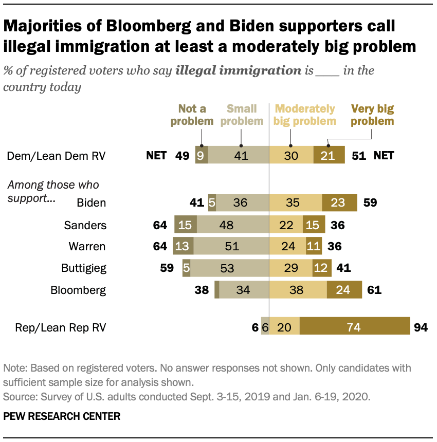 Majorities of Bloomberg and Biden supporters call illegal immigration at least a moderately big problem