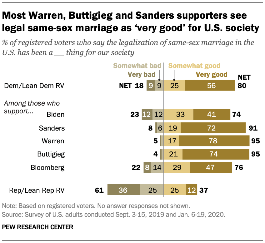 Most Warren, Buttigieg and Sanders supporters see legal same-sex marriage as 'very good' for U.S. society