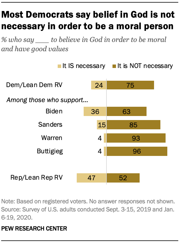 Most Democrats say belief in God is not necessary in order to be a moral person