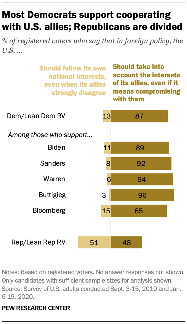 Most Democrats support cooperating with U.S. allies; Republicans are divided