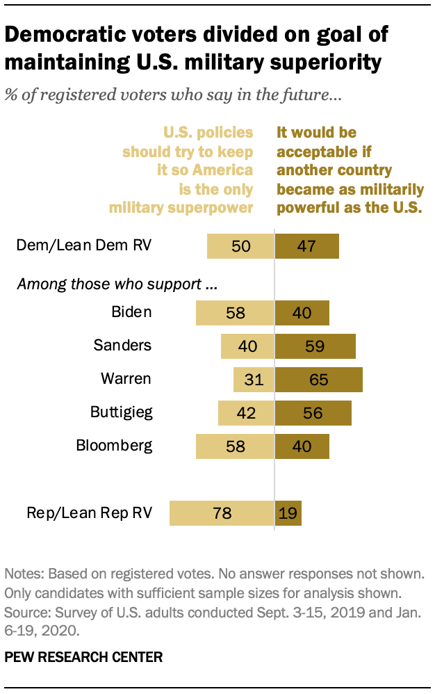 Democratic voters divided on goal of maintaining U.S. military superiority