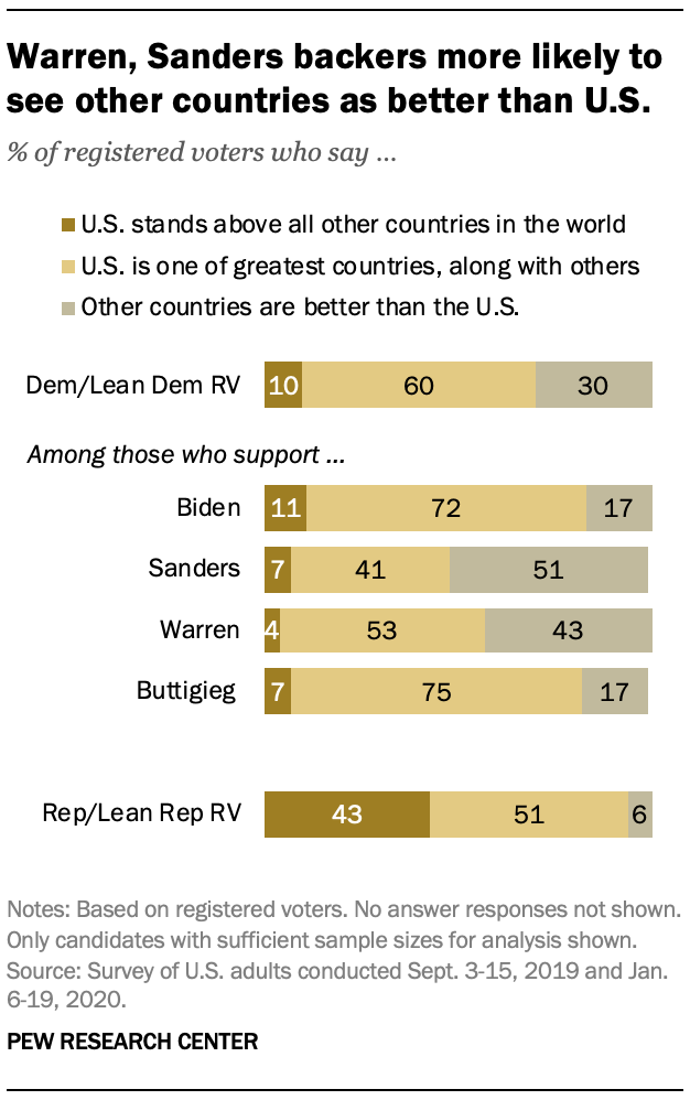 Warren, Sanders backers more likely to see other countries as better than U.S.