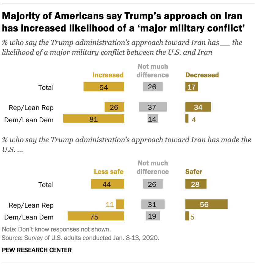 A chart shows majority of Americans say Trump's approach on Iran has increased likelihood of a 'major military conflict'