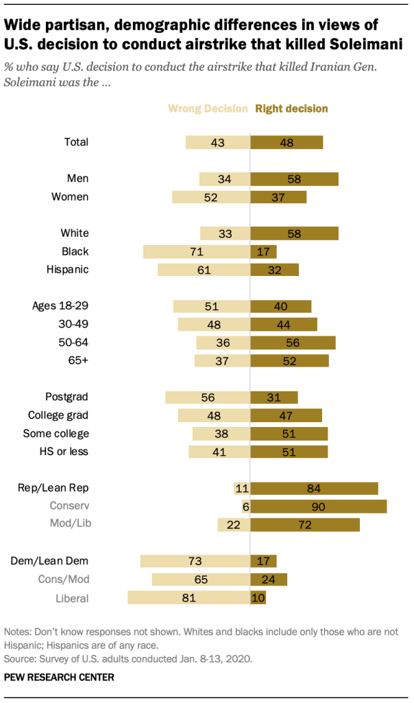 A chart shows wide partisan, demographic differences in views of U.S. decision to conduct airstrike that killed Soleimani