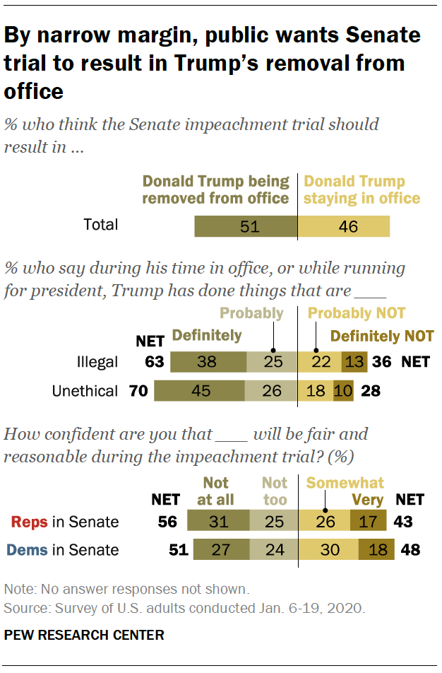 By narrow margin, public wants Senate trial to result in Trump's removal from office