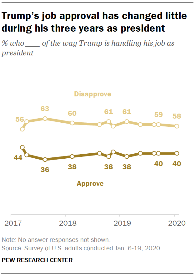 Trump's job approval has changed little during his three years as president