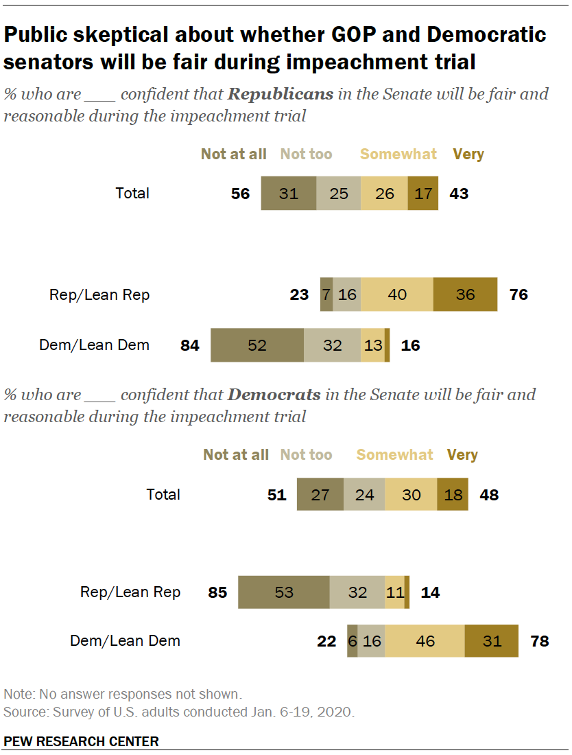 Public skeptical about whether GOP and Democratic senators will be fair during impeachment trial