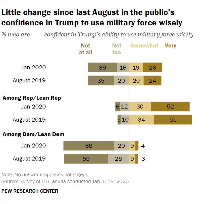 Little change since last August in the public's confidence in Trump to use military force wisely