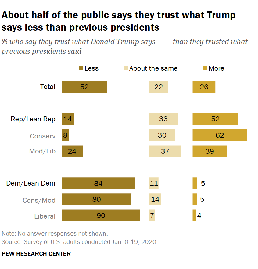 About half of the public says they trust what Trump says less than previous presidents