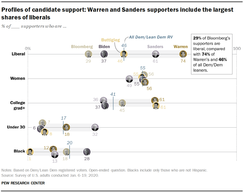 Profiles of candidate support: Warren and Sanders supporters include the largest shares of liberals